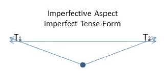 Imperfective Aspect Imperfect