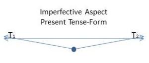 Imperfective Aspect Present