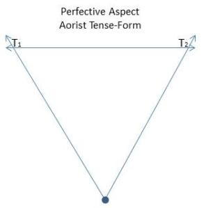 Perfective Aspect