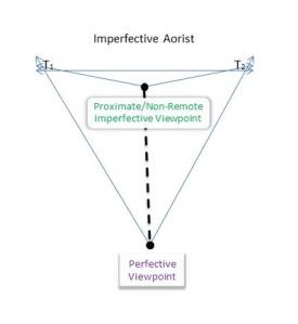 Imperfective Aorist