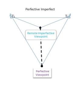 Perfective Imperfect