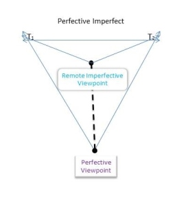 Perfective Imperfect